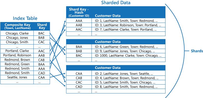 Sharding Pattern | JEISystems